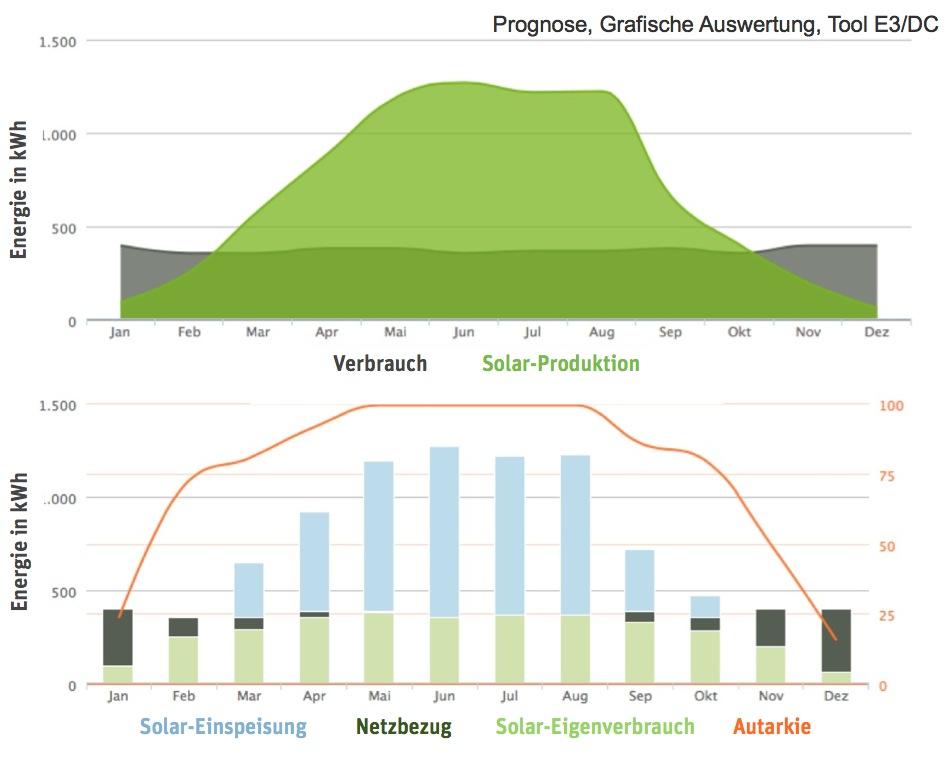 Grafik, E3DC, Reddig, Mühlmann